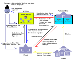 450px-Politics Under Constitution of Japan 04
