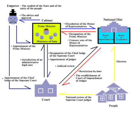 File:450px-Politics Under Constitution of Japan 04.png