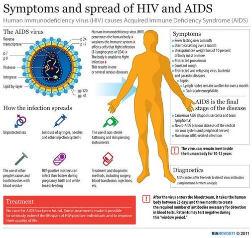 File:HIV AIDS.jpg
