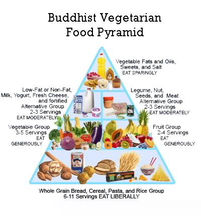 File:Vegetarian food pyramid.png