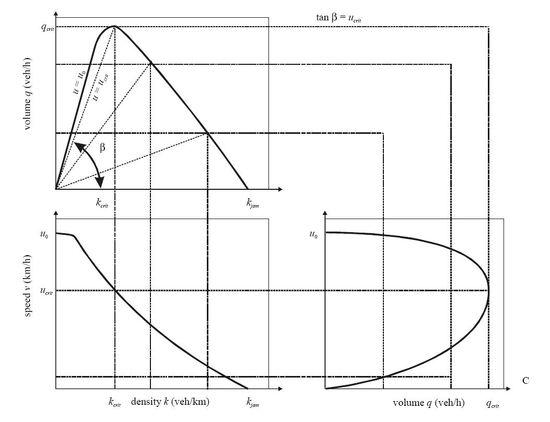 Fundamenteel diagram snelheid-intensiteit-dichtheid.JPG