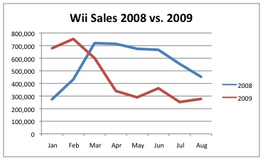 Wii sales npd 2008 vs 2009