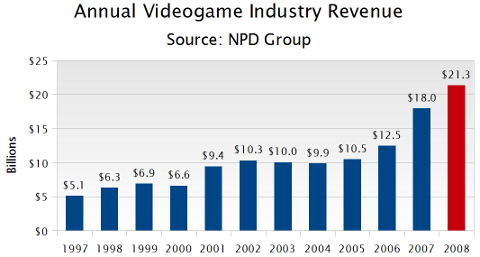 File:Historical-revenue-1997-2008 NPD.png