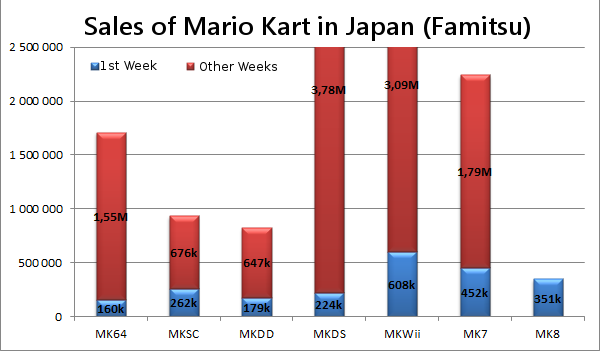 File:Mario Kart Japan Sales.png