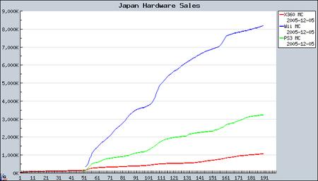 Japan hardware sales