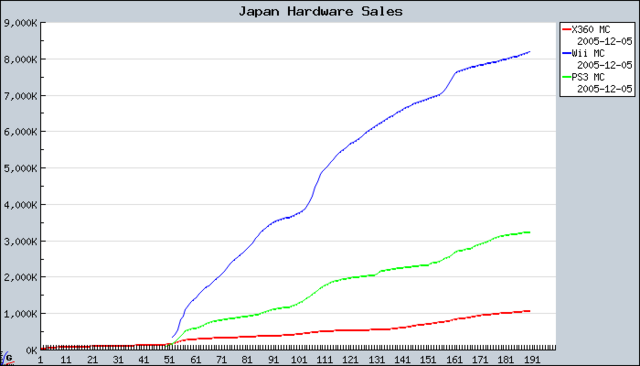 File:Japan hardware sales.png