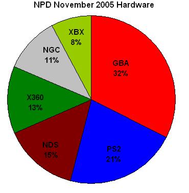 File:Npd november 2005 hardware.png