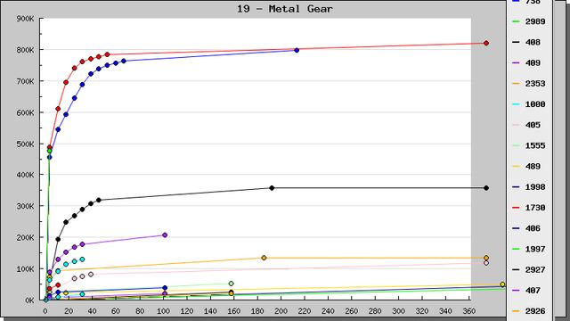File:Mgs japan sales.png