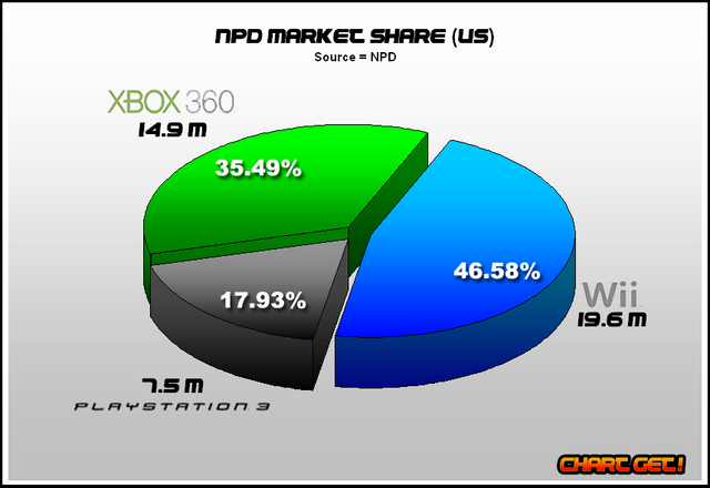 File:NPD console market share.png