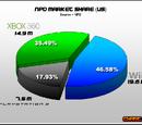 NPD sales figures