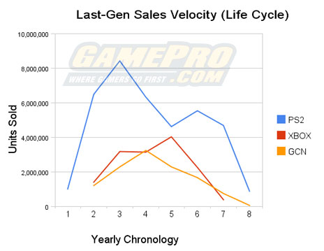 File:Sixth gen NPD Yearly sales.jpg