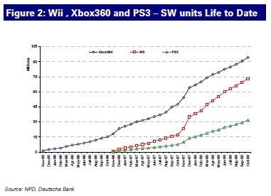 File:7th gen software chart (thru Oct 2008).jpg