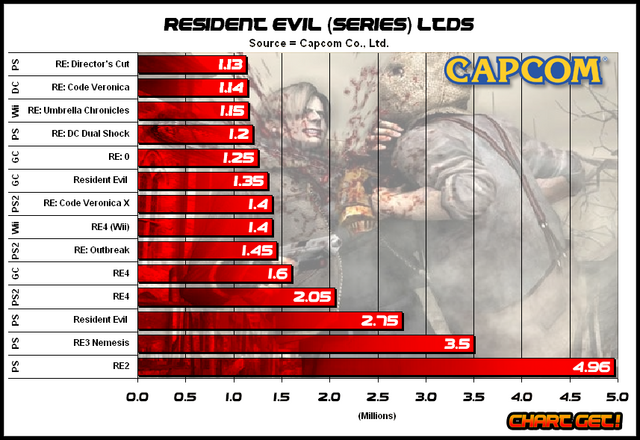 File:Resident Evil LTD sales figures.png