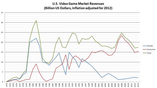 File:US Inflation-Adjusted Revenues.png