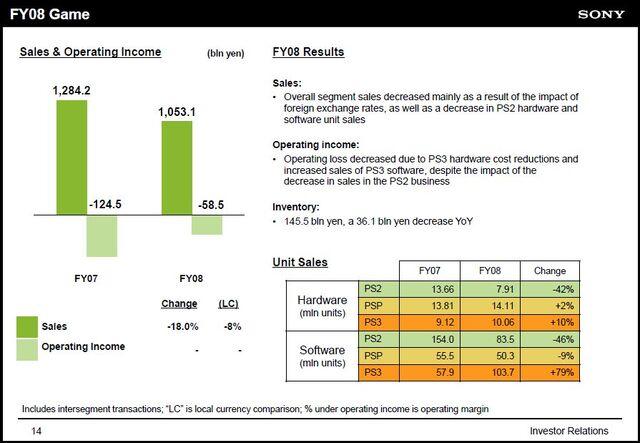 File:Sony fy09 results.jpg