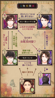 Taishō Roman - Relationships Chart JP