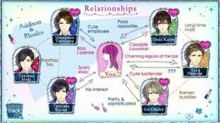 Irresistible Mistakes Relationships Chart