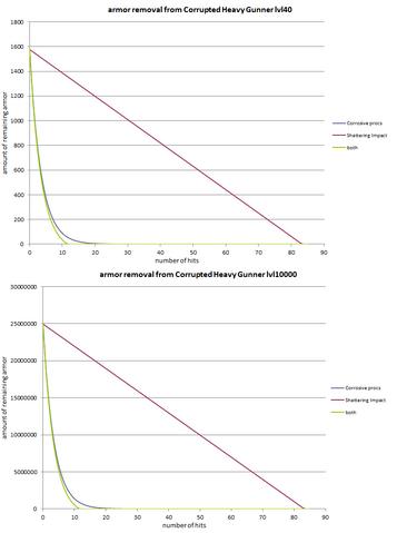 File:Shattering impact vs corrosive.png