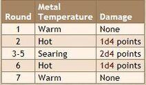 Heat Metal