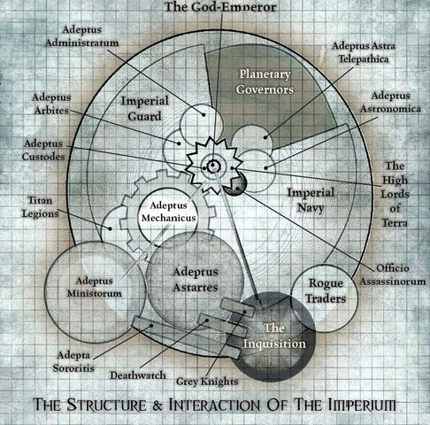 File:Structure of the Imperium of Man.jpg