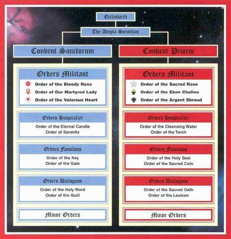 File:Organisation of the Adeptus Sororitas.jpg
