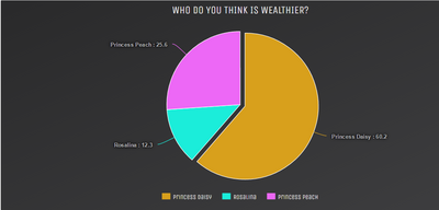 Results for Wealthier Princess