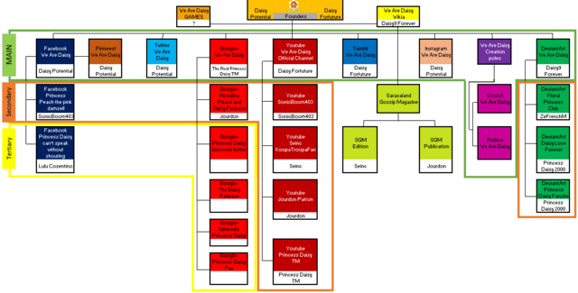 File:Organigramme updated.png