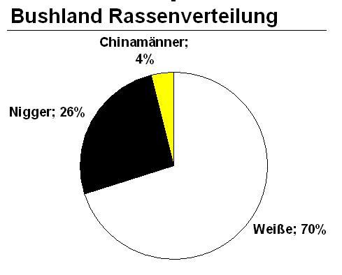 Datei:Bushland Rassen.JPG