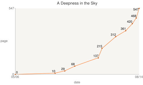 File:15 08 14 A Deepness in the Sky.png