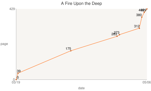 File:15 05 06 A Fire Upon the Deep.png