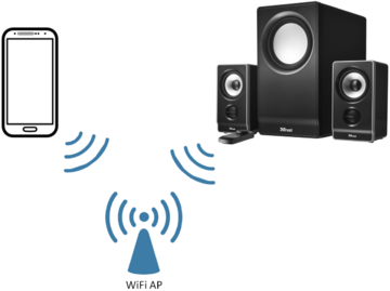 WiFi Audio WiFi AP