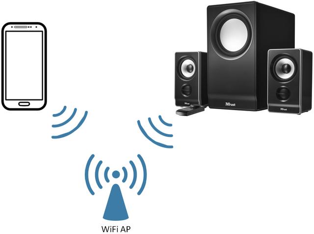 File:WiFi Audio WiFi AP.png