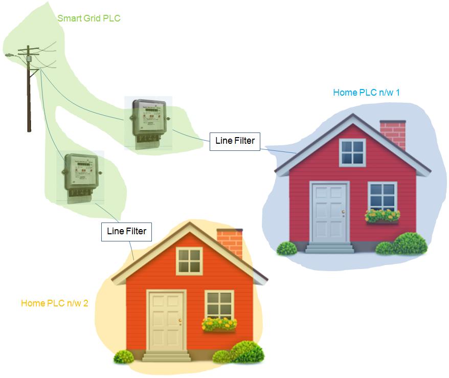 Home PLC-SmartGrid PLC