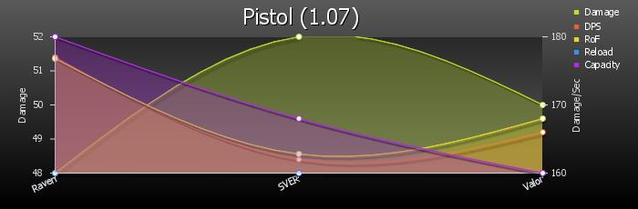 Pistol 107 stats