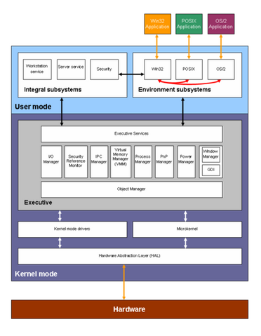 File:Windows 2000 architecture.PNG
