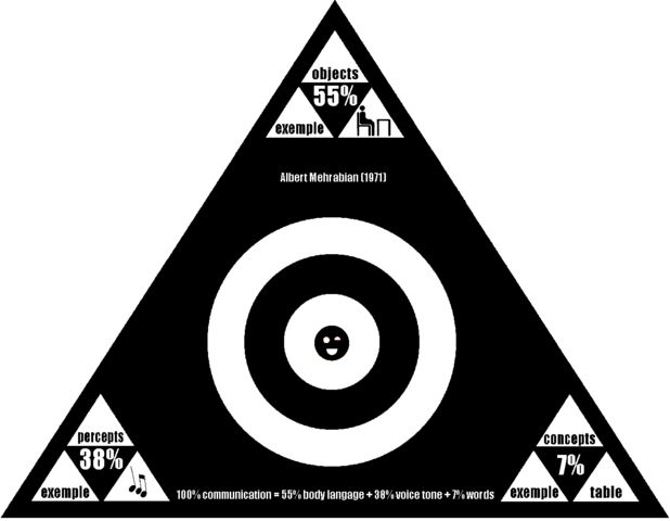 File:2007 pyramid 7% 38% 55% rule.PNG