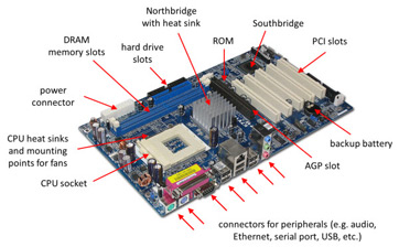File:Computer motherboard annotated 600.jpg