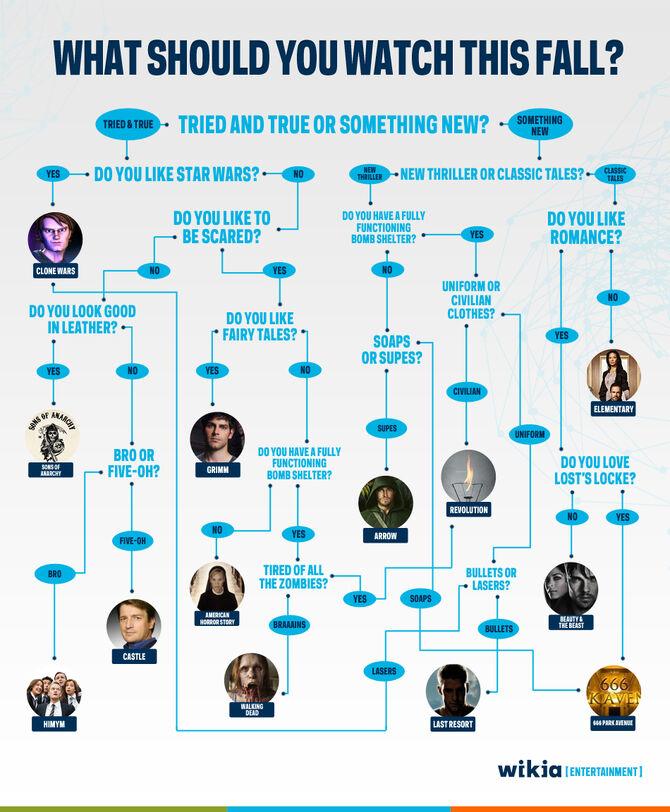 Fall-TV-Flow Chart 2012