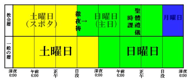 File:Liturgy-schedule-Sunday-jp.png