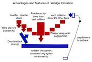 Wedge-Formation-advantage