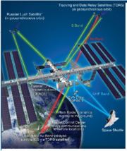 ISS Communication Systems