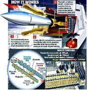 Rail Gun Diagram