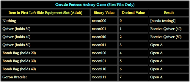 File:Gerudo Fortress Archery Game (Fisrt Win Only).png