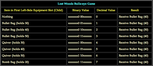File:Lost Woods Bulls-eye Game.png