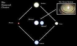 The Diamond Cluster