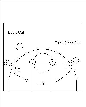 檔案:Back Cut & Back Door Cut.jpg