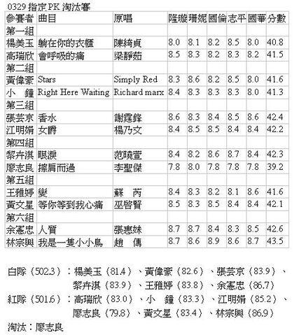 檔案:指定PK淘汰賽0329.JPG